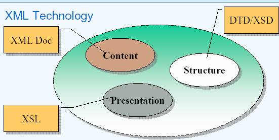 xml introduction it training and consulting exforsys