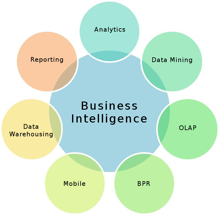 Why Business Intelligence Projects Fail