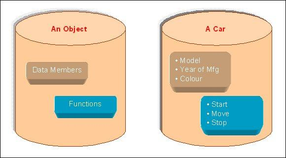 Basic concepts of OOPS and Structure of C++ program