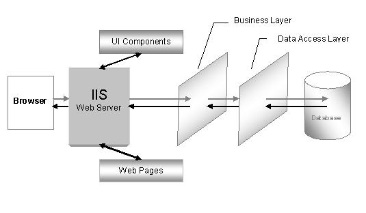 N tier architecture presentation logic layer it training for Architecture n tiers definition