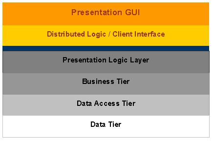 N tier architecture presentation logic layer it training for N tier architecture diagram