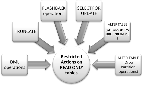 Oracle 11g Read Only Tables   IT Training and Consulting