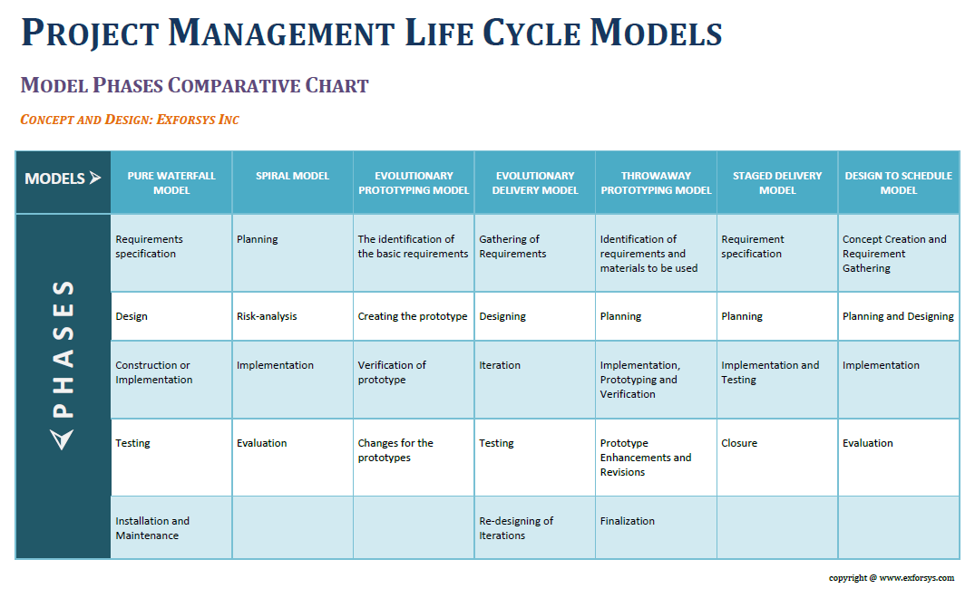 Project Management Life Cycle | IT Training and Consulting – Exforsys