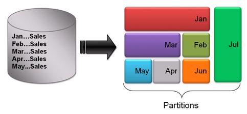 an overview of the process of database building in oracle Oracle database overview hong lee slideshare uses cookies to improve functionality and performance, and to provide you with relevant advertising if you continue browsing the site, you agree to the use of cookies on this website.